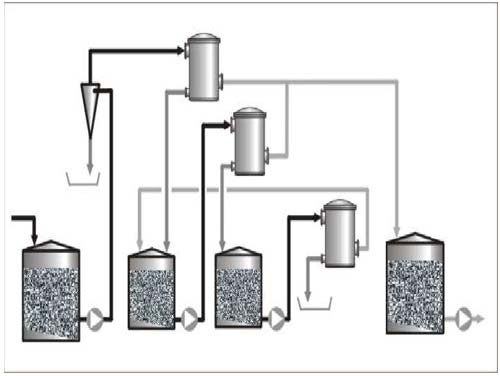 Conventional Coarse Screening System.