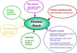 flotation2