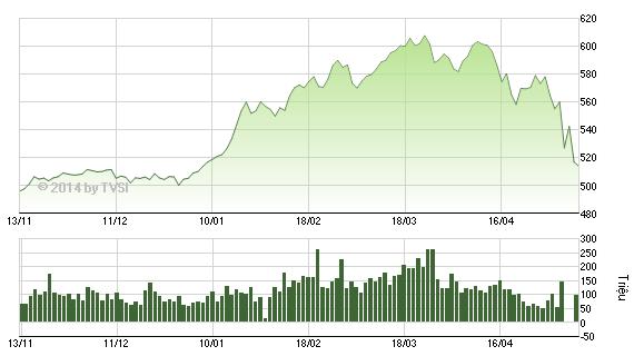 """VN-Index giảm về sát """"vạch xuất phát"""" đầu năm 2014!"""